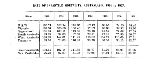 Table showing infant mortality in Australasia, 1901 to 1907, by state.
